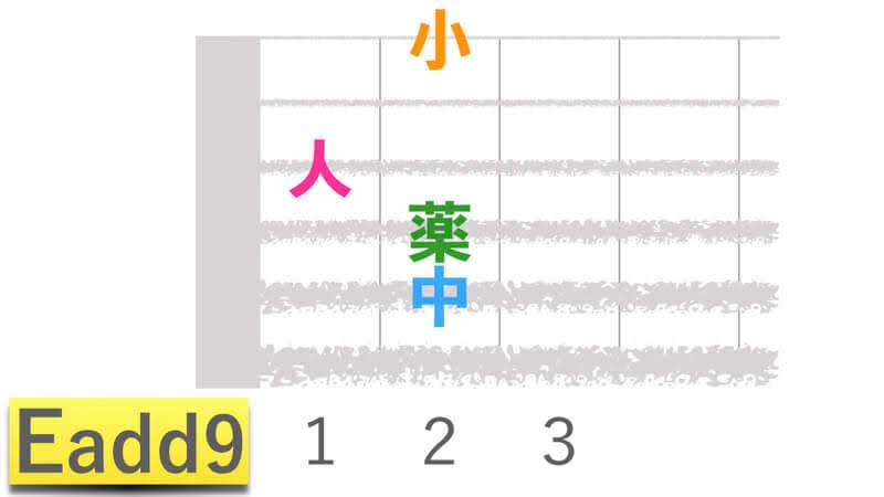 ギターコードEadd9イーアドナインの押さえかたダイアグラム表