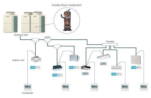 Quy trình lắp đặt hệ thống điều hòa trung tâm vrv: