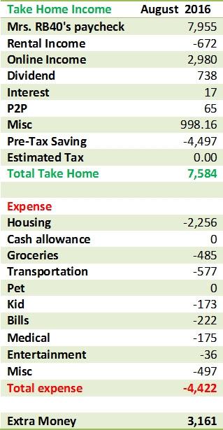 August Cash Flow