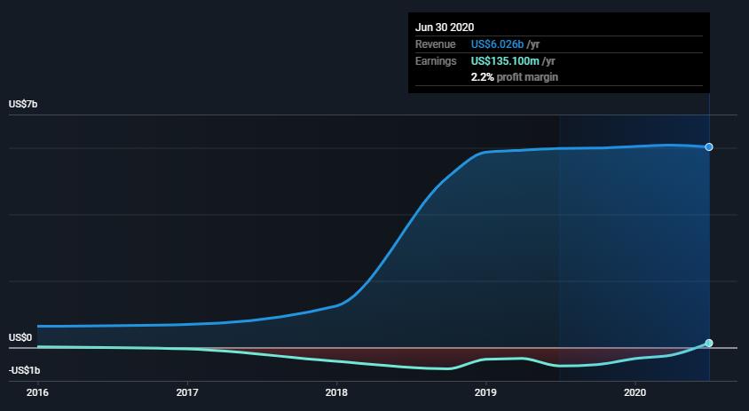 Топ 5 выросших котировок акций компаний за эту неделю (27.07 - 31.07) ( капитализация > 10 млрд. ).