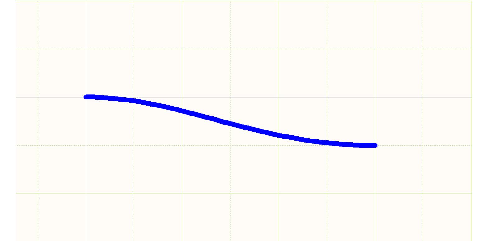 Figura 7.  Parte inferior de un termorretráctil con un plano de la curva de Bezier.