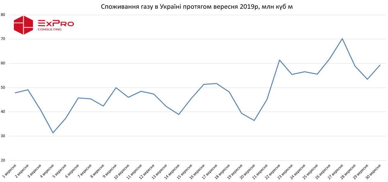 Огляд ринку газу за вересень 2019 р. фото 5 LNZ Group