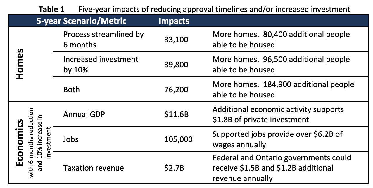 Five-year economic impacts of reducing permit approval times in Ontario, Canada