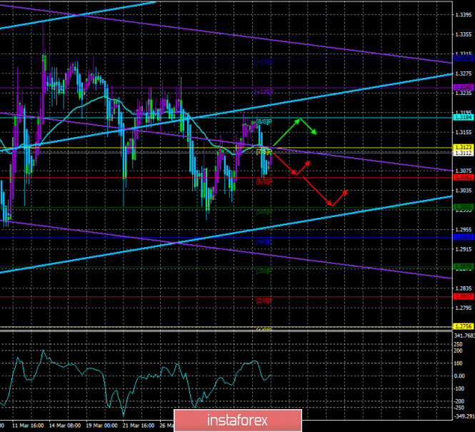 """GBP/USD. 5th of April. Trading system """"Regression Channels"""". The British are tired of the Brexit theme"""
