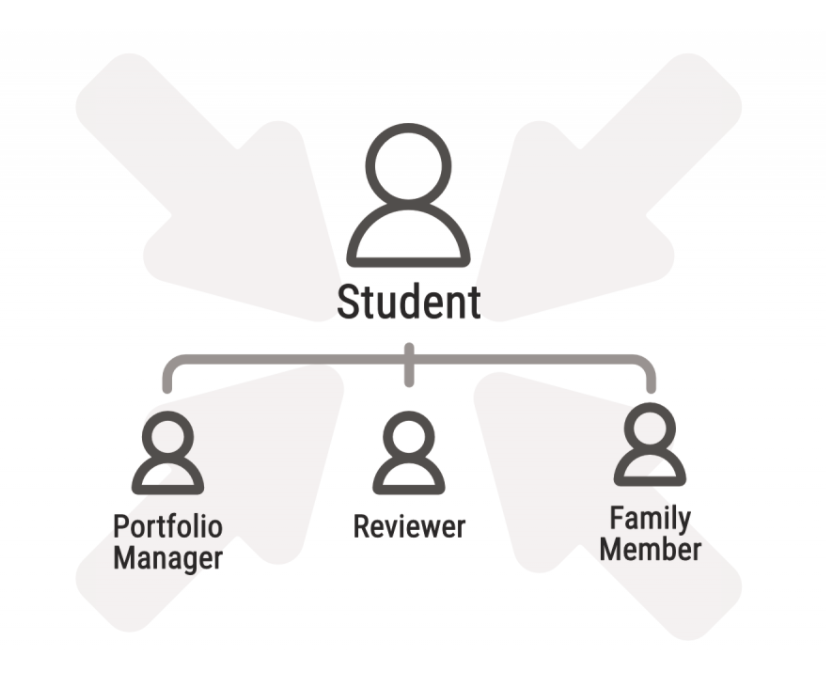 Chart with student on top and portfolio manager, reviewer, family member stemming off of the student