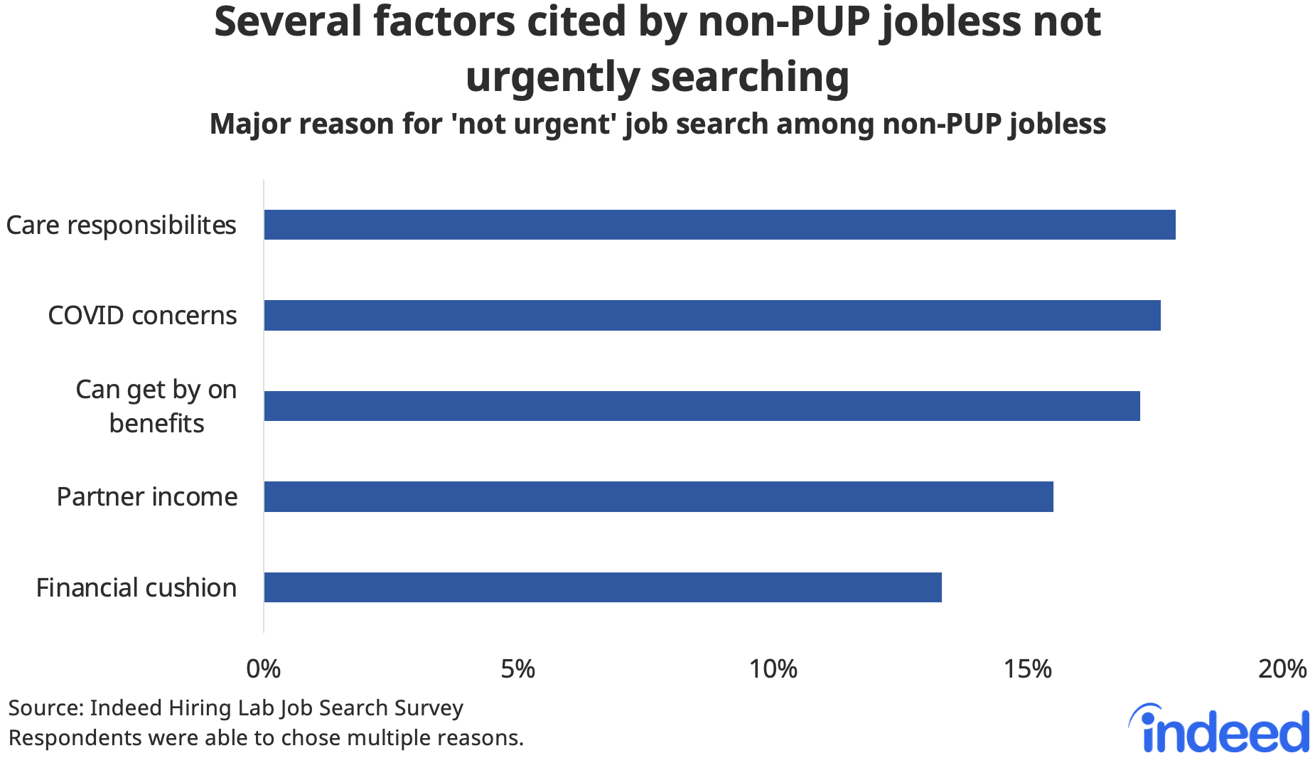 """Bar chart titled """"Several factors cited by non-PUP jobless not urgently searching."""""""
