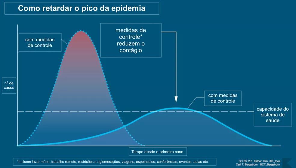 Curva ideal de disseminação da pandemia do Coronavírus (COVID-19)