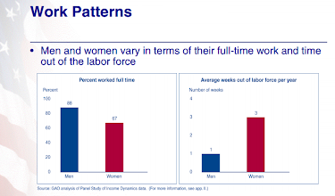 Photo: Seems like men tend to work full time. And women take off more weeks per year.    (WOMEN'S EARNINGS. Work Patterns Partially Explain Difference between Men's and Women's Earnings. United States General Accounting Office. 2003 http://www.gao.gov/new.items/d0435.pdf )