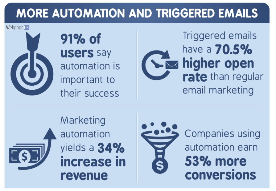 using a marketing automation company