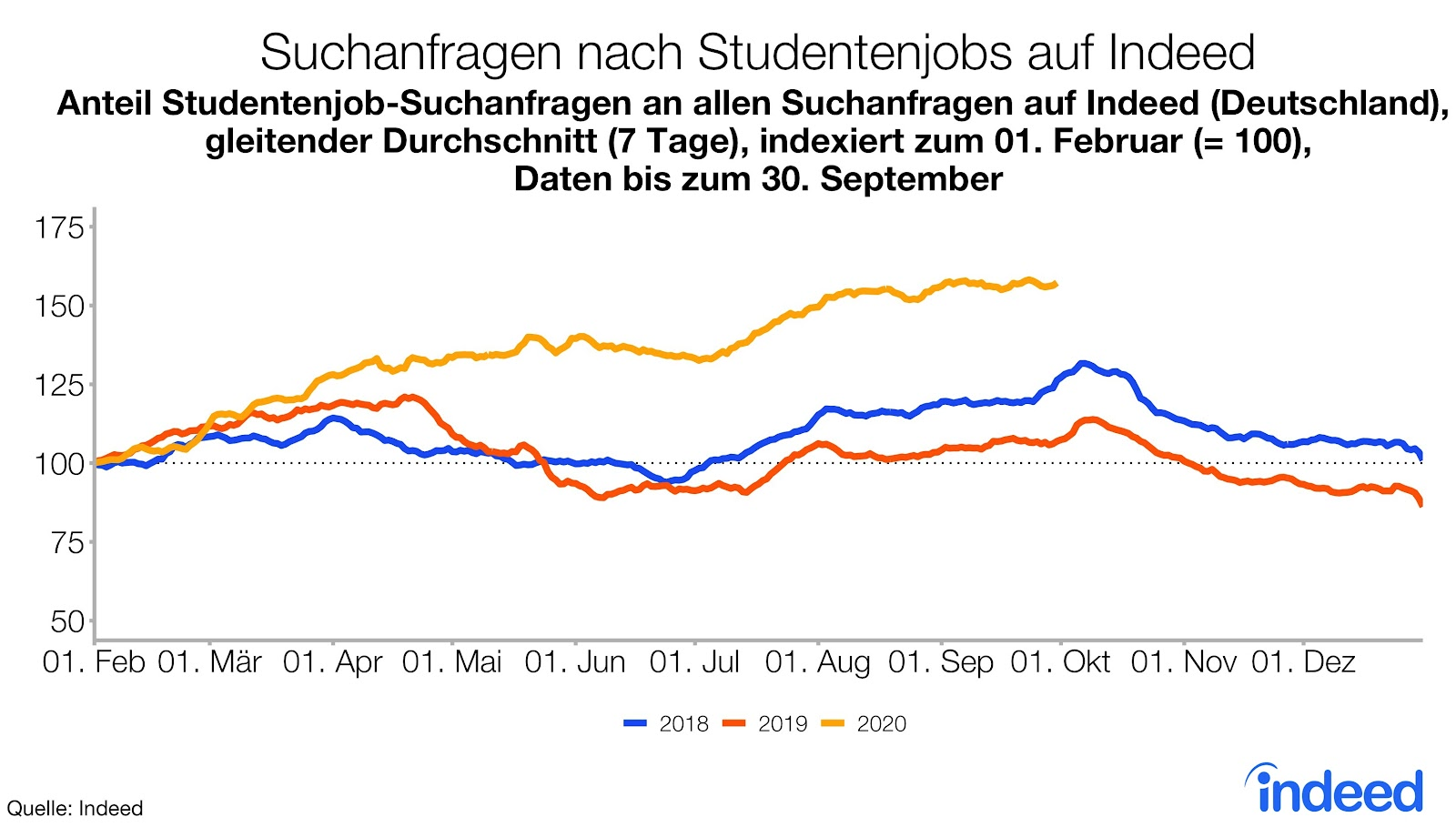 Suchanfragen nach Studentenjobs auf Indeed