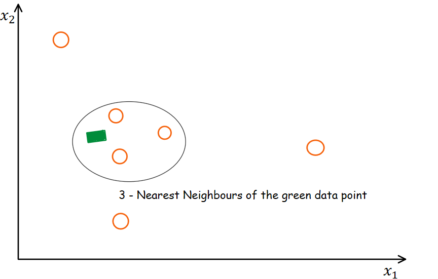 3-Nearest Neighbour