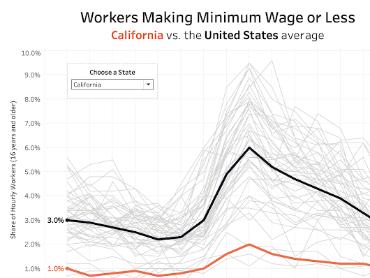 Makeover Monday: Workers Making Minimum Wage or Less in America