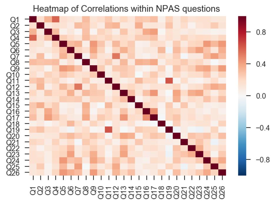 heatmap correlations npas.png