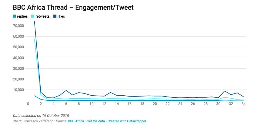 Grafico che illustra l'engagement del long-form tramite Twitter thread di BBC Africa a seconda della profondità del thread.