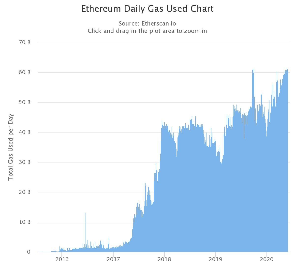 Gráfica diaria del uso de gas en Ethereum. El aumento de este indicador ha sido tomado como un indicio de que ETH está infravalorado, según Blockfyre. Fuente: Etherscan