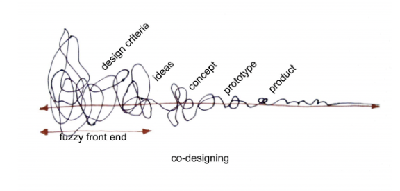 """""""Co-designing"""" diagram showing squiggly line going through design criteria, ideas, concept, prototype and product."""