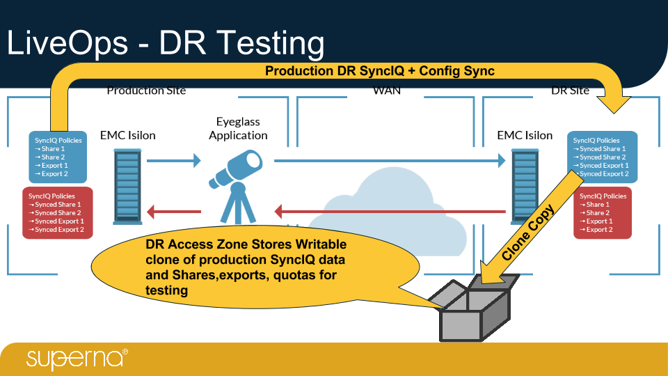 Eyeglass Isilon Edition - SyncIQ DR Orchestration Appliance Overview v35 (1).png