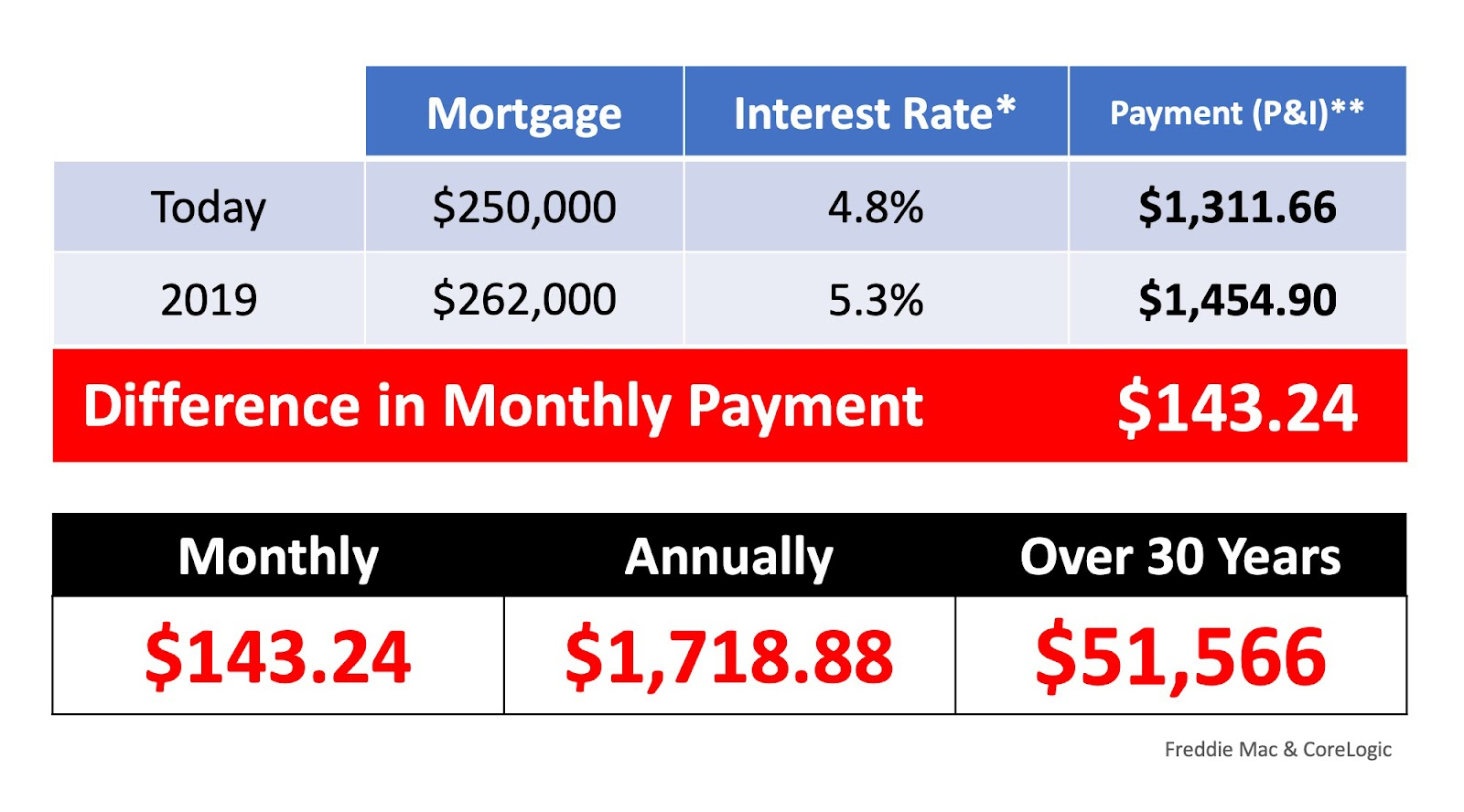 What If I Wait Until 2019 To Buy A Home?   MyKCM