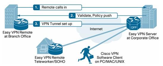 Схема работы CISCO Easy VPN