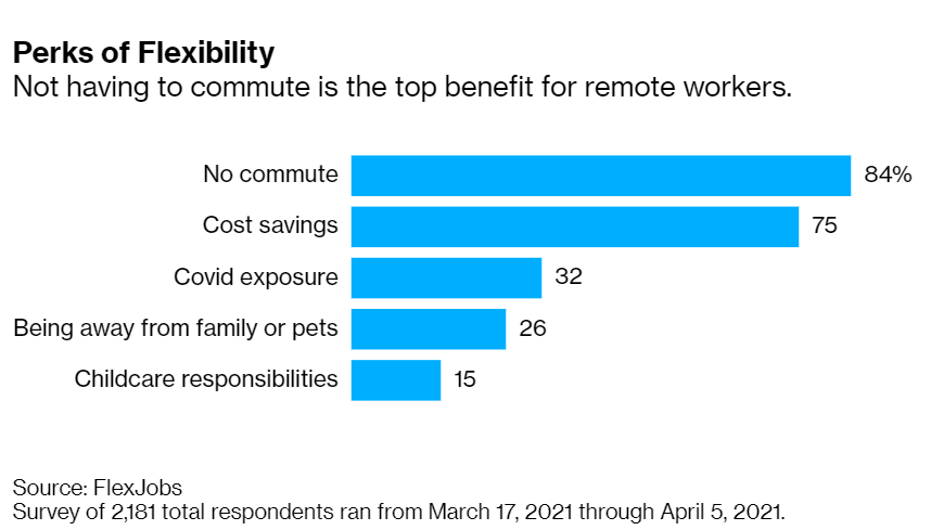 perks of workplace flexibility chart