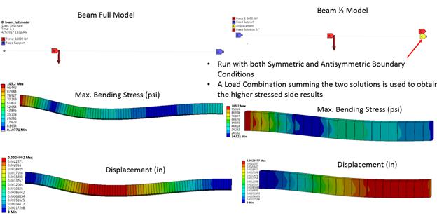 ANSYS Граничные условия и результаты расчёта для целой балки и её половины в условиях несимметричной нагрузки, используется суперпозиция симметричной и кососимметричной моделей
