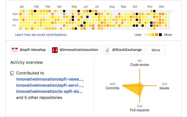 GitHub Contribution Color Graph