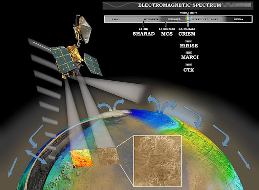 Diagram of instrumentation aboard MRO