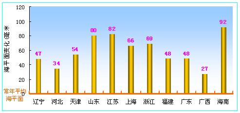 2007年中国沿海海平面与常年比较