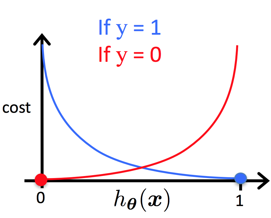 Image result for cost function logistic regression