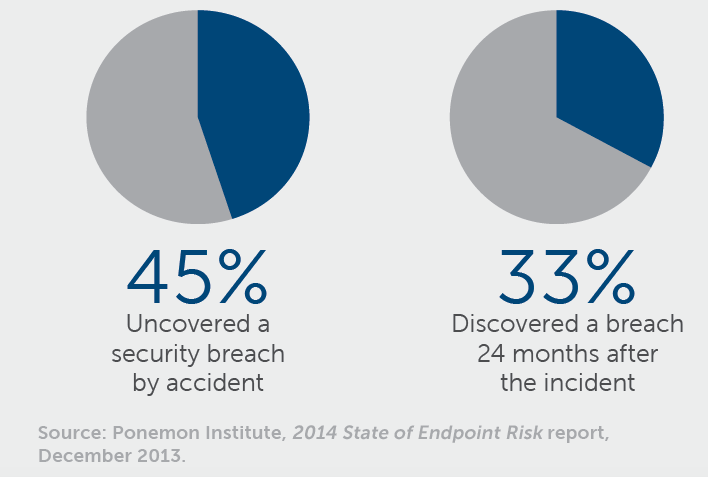Source: Ponemon Institute, 2014 State of Endpoint Risk report, December 2013.