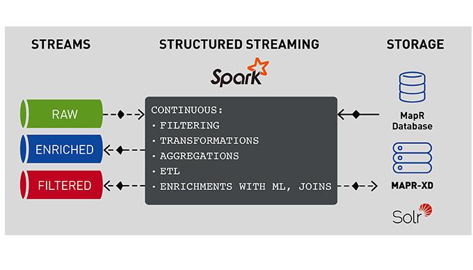 Streaming ML Pipeline for Sentiment Analysis Using Apache APIs