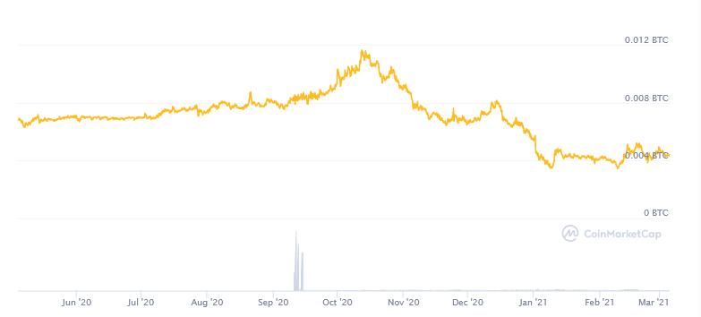 Gráfico com preço do monero no par bitcoin