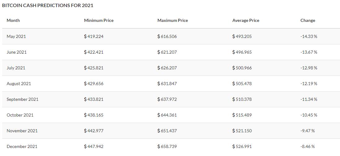 Bitcoin Cash Price Prediction 2021 and beyond 3