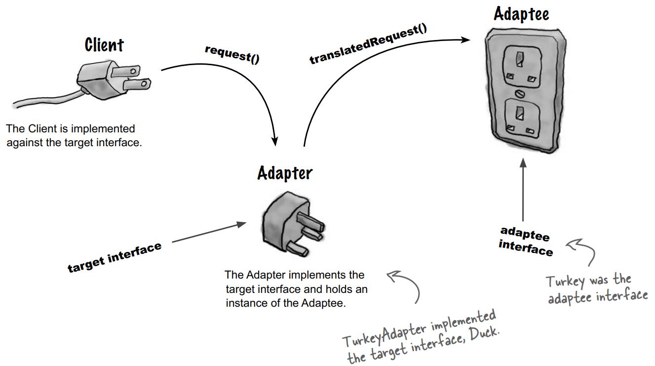 Giải thích Adapter Pattern