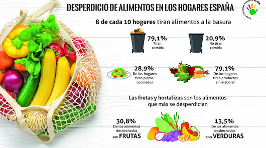 Fruit Attraction contra el desperdicio alimentario