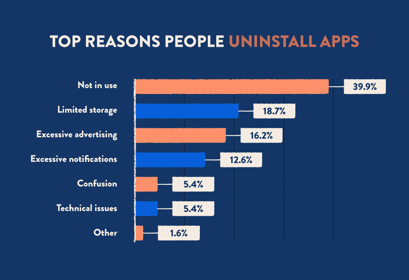 top reasons for uninstall apps