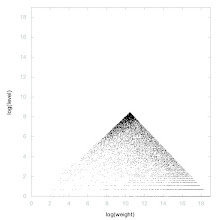 Photo: Decomposition of A073736 - decomposition into weight * level + jump