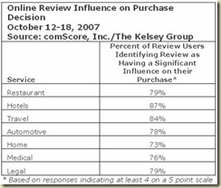 kelsey-group-comscore-online-review-influence-on-purchase-by-service-type