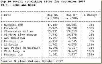 nielsen-online-sept-top-10-
