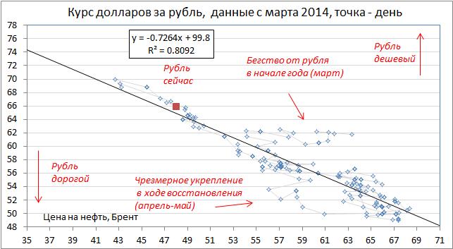 Паника россиян - главный фактор спада экономики сейчас. Если бы ее не было, то не нужно было бы повышать ставки, сокращающие инвестиции и запускающие рецессию