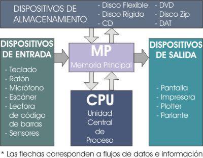 CPU. Esquema de la Unidad Central de Procesamiento