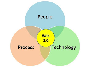 Photo: http://www.thetechgap.com/2007/08/web-20-social-n.html