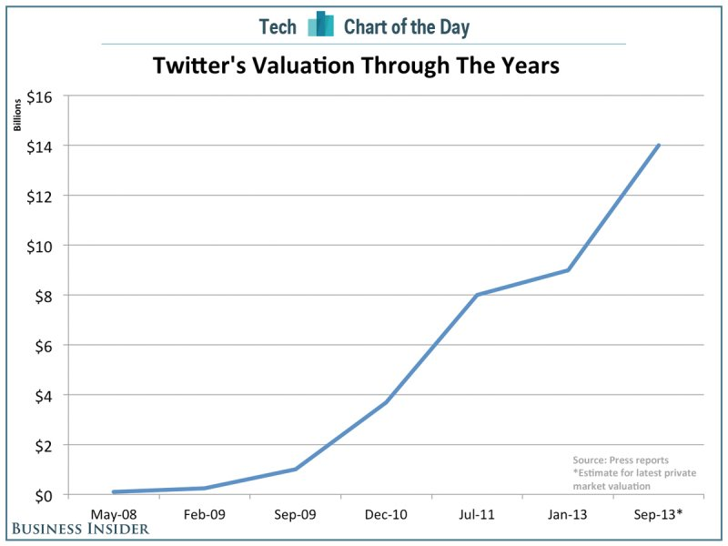 Business Insider: Twitter's Valuation