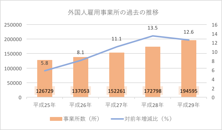 外国人雇用事業所の過去の推移