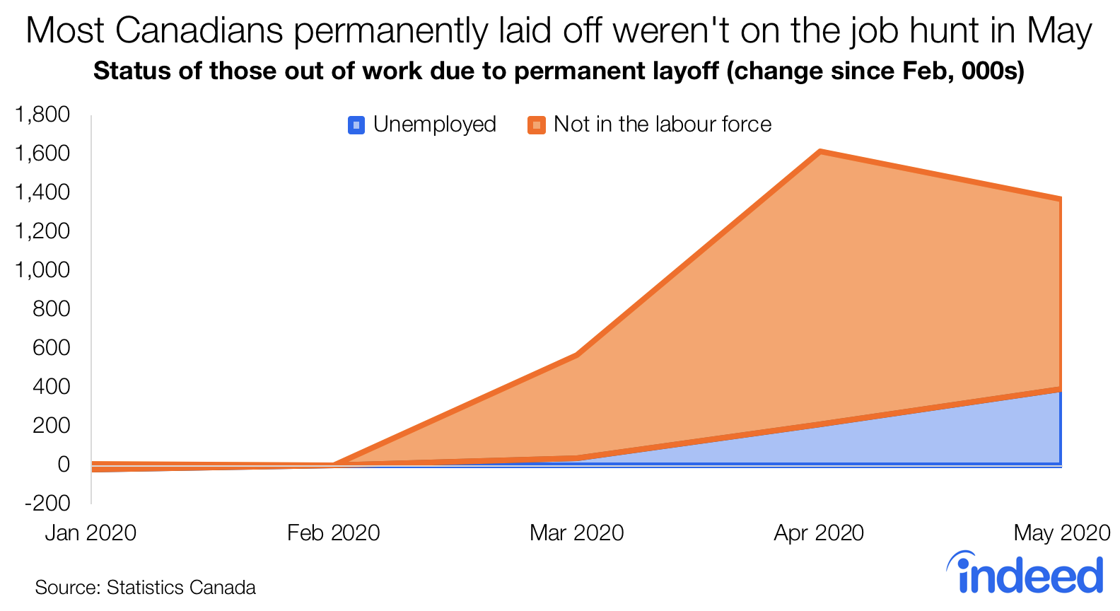 Most Canadians permanently laid off weren't on the job hunt in May