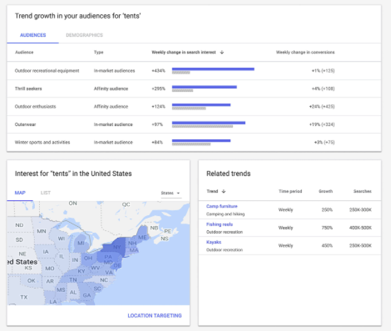 Google Ads Automated Insights 2