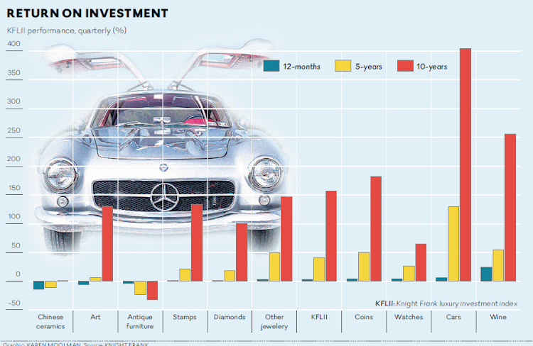 Collectible cars have proven to be the best luxury investment over the past ten years by some margin. Graphic: KAREN MOOLMAN