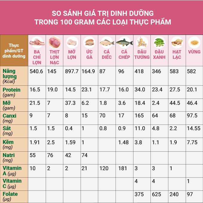 bảng giá trị dinh dưỡng
