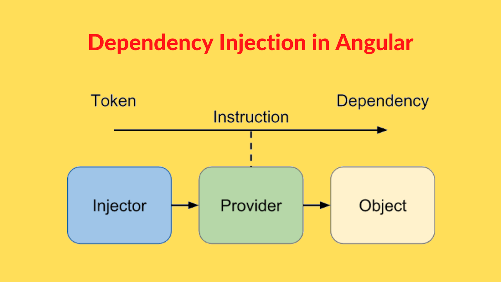 Dependency Injection in Angular