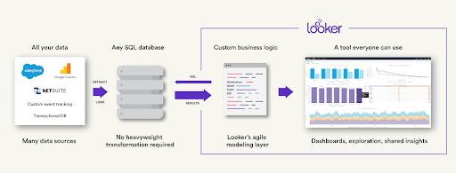 Beyond BI: Looker Seeks Bigger Role for Data